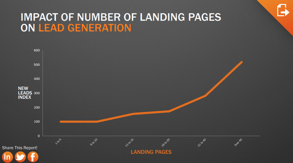 Hubspot White Paper Landing Page 11 Simple But Critical