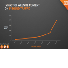 impact-of-website-content-on-inbound-traffic