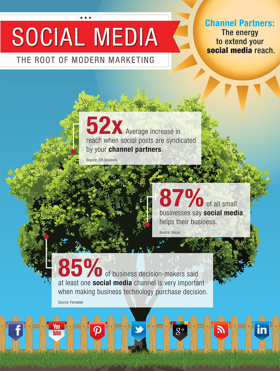 Social Media – The Root of Modern Marketing
