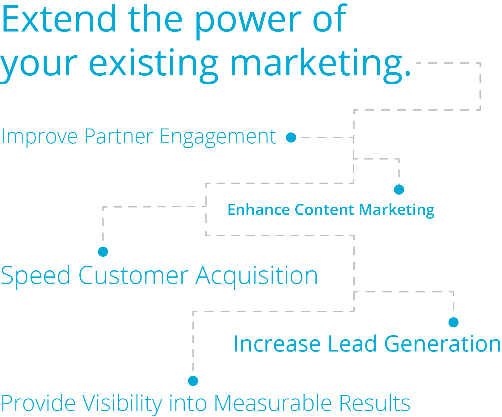 Extend the power of your existing marketing.