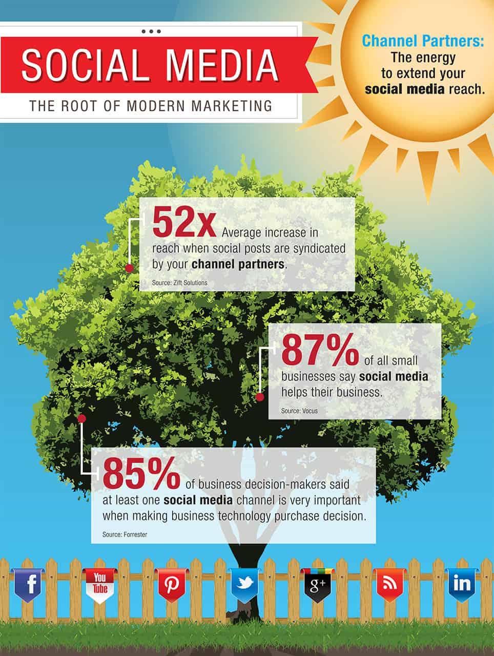 Social Media   The Root of Modern Marketing