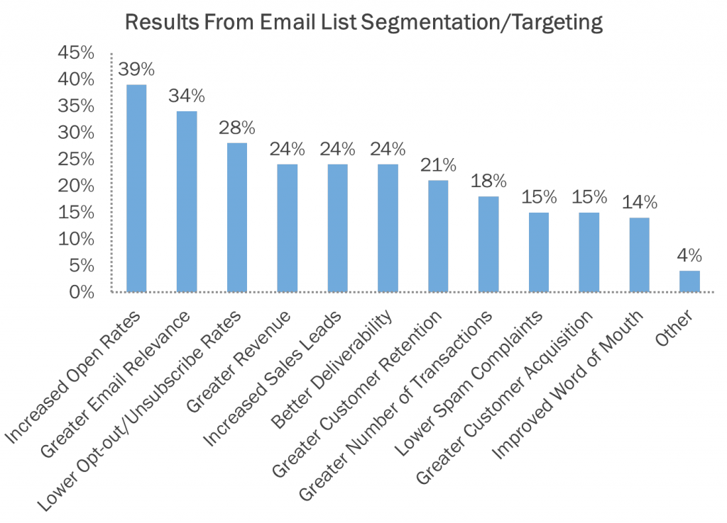 Email List Segmentation
