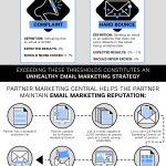 Channel Partner Email Marketing Journey