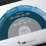 Zift Channel as a Service
