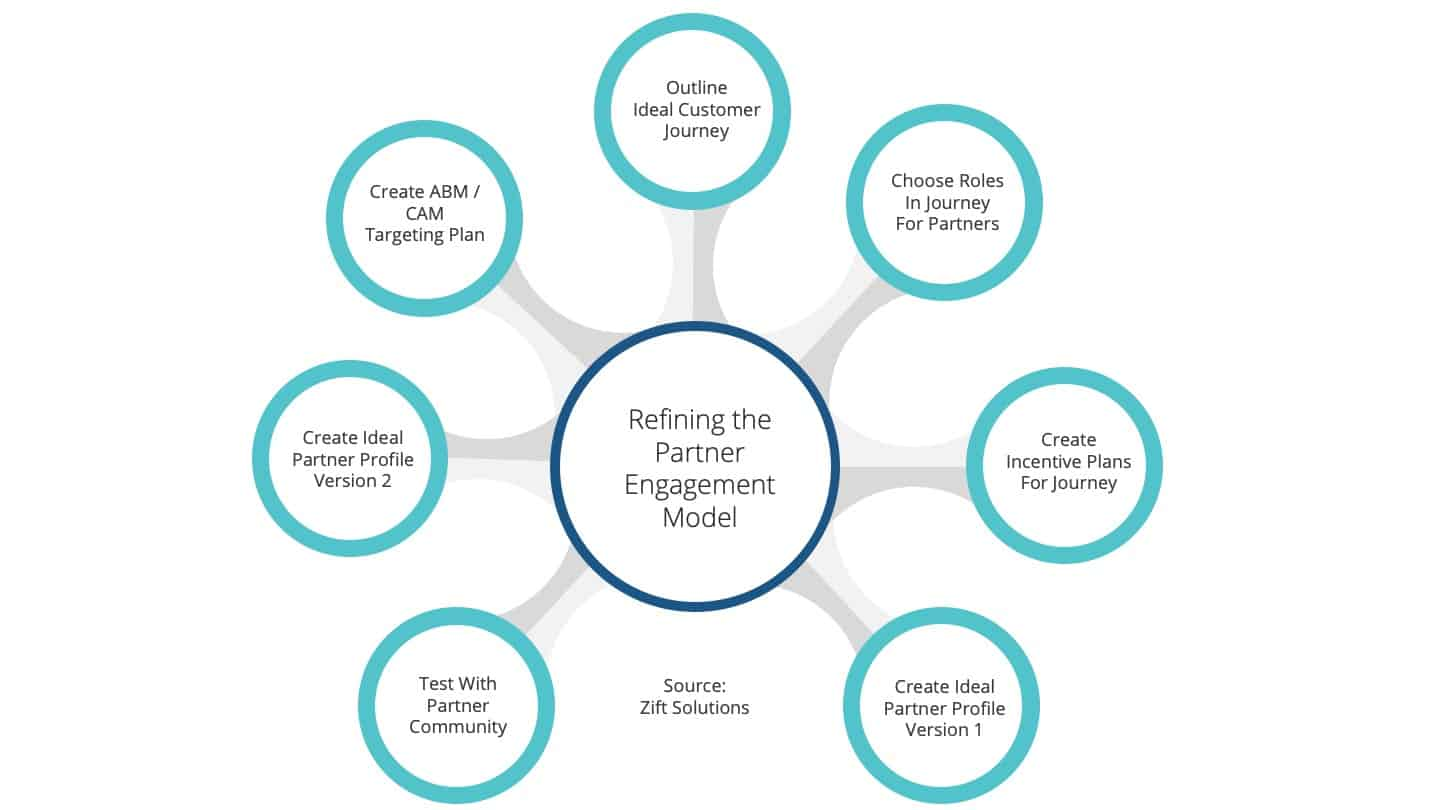 How to Recruit Channel Partners: Partner Engagement Model
