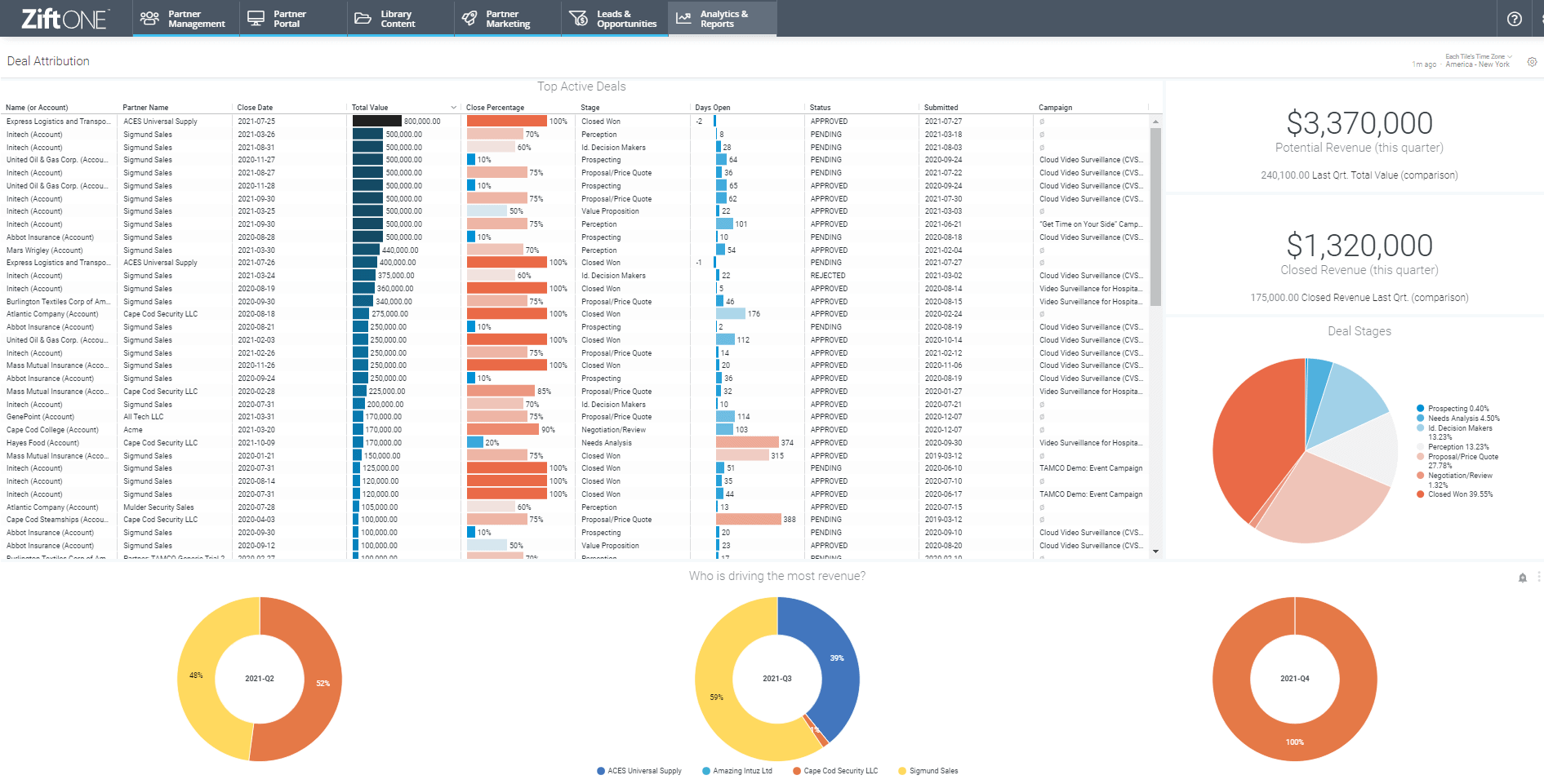 channel partner reporting dashboard 3